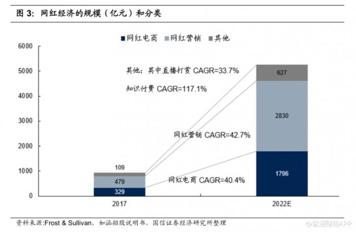 如涵控股2020财年平台服务收入翻番,直播业务有望迎来爆发增长