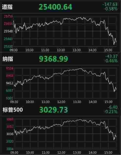 美股收低道指跌近150点 瑞幸咖啡大跌20%