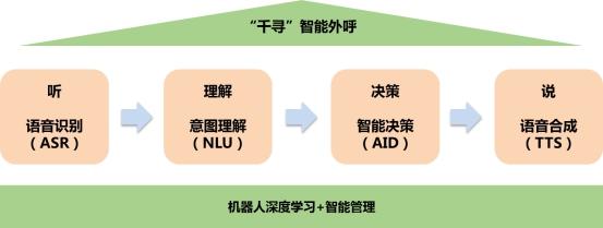 """苏宁金融科技""""千寻""""智能外呼机器人提升语音服务体验"""