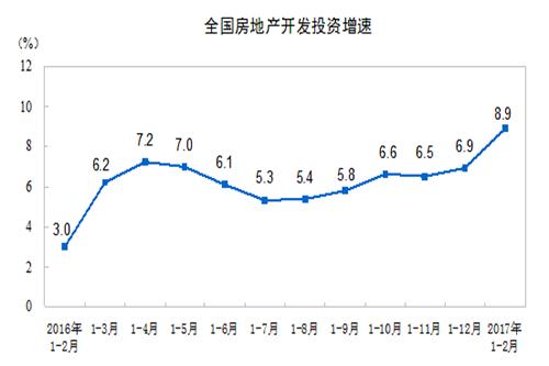 国家统计局:1-2月份全国房产开发投资同比增长8.9%