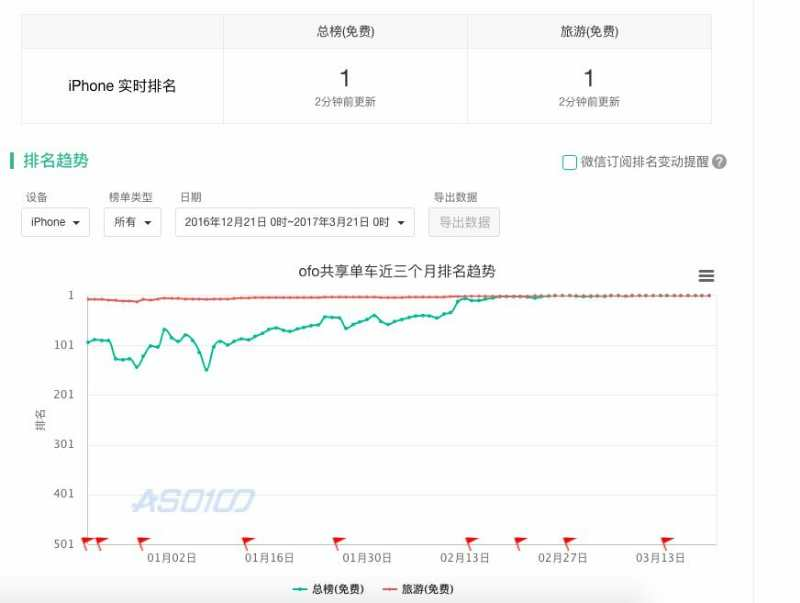ofo 18次登顶App store榜首创纪录 高增长率稳居行业第一