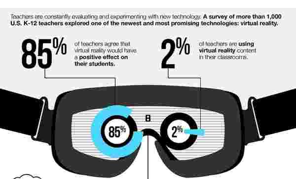 让我们来看看VR是如何征服美国老师的