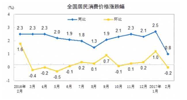 3月份CPI今日公布 涨幅或继续维持低位