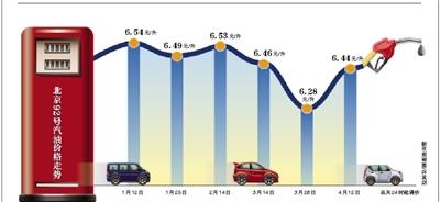 叙乱局推高油价 成品油创年内最大涨幅
