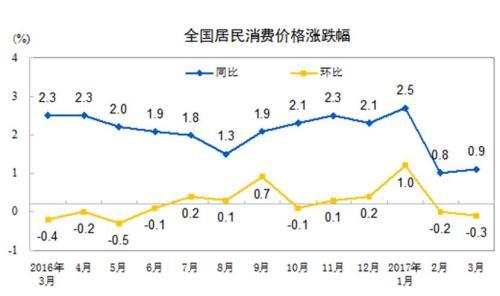 统计局:3月份CPI同比上涨0.9% 食品价格降4.4%