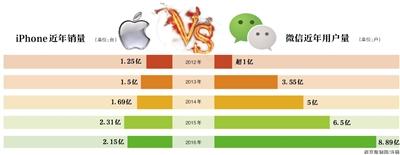 苹果关微信赞赏 支付暗战变明战