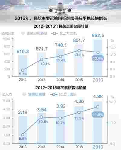 民航发展超预期 运输总量连续9年位居世界第二