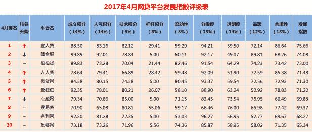 宜人贷荣登2017年4月网贷平台发展指数百强榜首位
