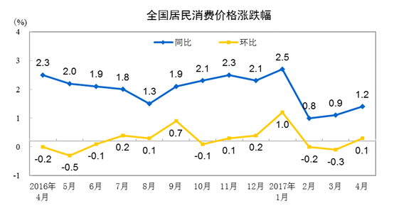 统计局:4月CPI同比上涨1.2% 环比上涨0.1%