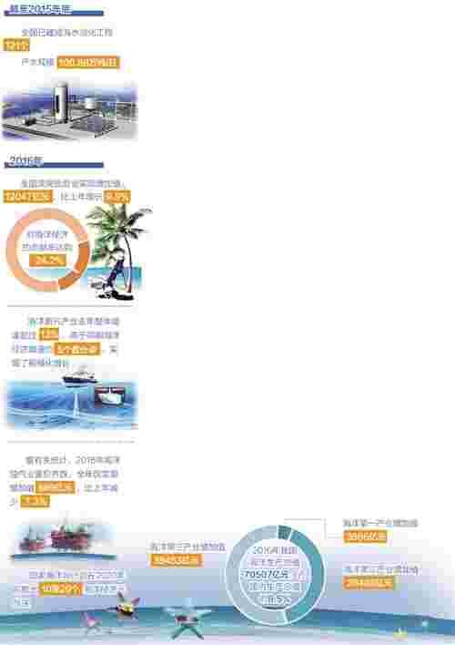 海洋经济在国家发展战略中地位大幅提升