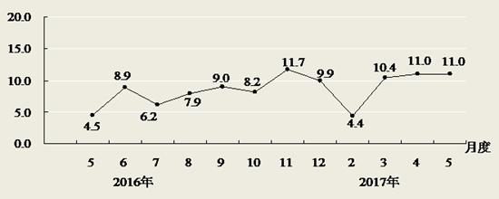 5月份全省限额以上企业消费品零售额增长11.0%