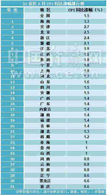 31省区5月CPI涨幅排行榜出炉 全部告别负增长