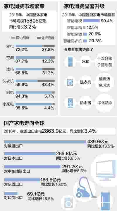 中国家电走向高端畅销海内外 国产电器越来越火