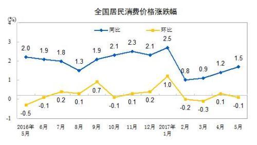 6月份CPI今日公布 涨幅或连续5个月低于2%