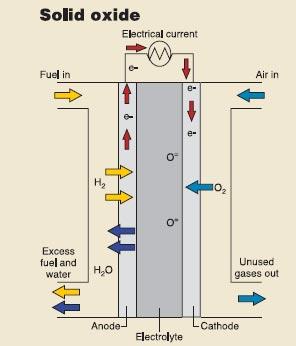 """""""更高效更持久的固体氧化物燃料电池"""
